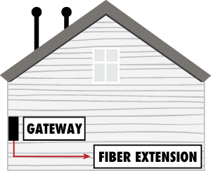 Beyond 6 feet Fiber Extension